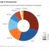 «Яндекс»: Люди старше 45лет чаще кликают на рекламу в интернете