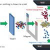 Как сделать нейтринный луч и как обнаружить нейтрино