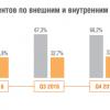 Аналитика Solar JSOC: как атакуют российские компании