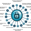 CIS Benchmarks: лучшие практики и рекомендации по информационной безопасности