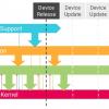 Срок поддержки версий LTS ядра Linux увеличили до шести лет
