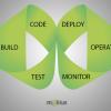 О чем болит голова Android DevOps-инженера