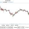 Относительно надежные способы получения дохода на биржах криптовалют