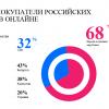 Data Insight: Экспорт товаров, купленных в Рунете, достиг $430 млн в 2016 году