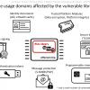 Серьезная уязвимость в популярной библиотеке шифрования подрывает безопасность миллионов крипто-ключей