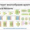 Введение в архитектуры нейронных сетей