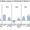 По прогнозу IC Insights, в этом году продажи микросхем DRAM вырастут на 74%