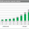 По прогнозу IHS Markit, выпуск панелей OLED в ближайшие пять лет вырастет более чем в четыре раза