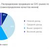 Data Insight: Рынок интернет-торговли между частными лицами в три раза меньше B2C