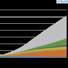 Аналитики Strategy Analytics считают, что сегмент умного дома будет одним из основных на рынке интернета вещей