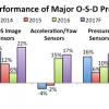 По мнению IC Insights, продажи датчиков изображения типа CMOS в этом году вырастут на 22%
