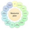 Ресурсное планирование. Части 2 и 3. Что зависит от ресурсного плана. От чего зависит ресурсный план