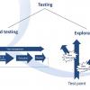 В поисках самого лучшего способа тестирования системы