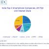 Samsung и Xiaomi заняли по 23,5% рынка смартфонов Индии