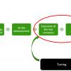 Нагрузочное тестирование, история автоматизации процесса