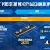 Оперативная память на основе микросхем 3D XPoint выйдет во второй половине следующего года