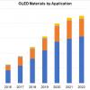 По прогнозу DSCC, рынок материалов OLED в ближайшие годы будет расти на 20% в год