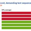 Простой патч для одной из современных игр позволил повысить производительность Radeon RX Vega 64 на 22%