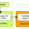 Программирование под ARM TrustZone. Часть 1: Secure Monitor