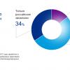 PayPal: Две трети российских фрилансеров работают с зарубежными заказчиками