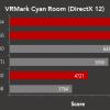 В тесте VRMark Cyan Room 3D-карты AMD Radeon RX Vega 64, RX Vega 56 и RX 580 опережают продукцию конкурента
