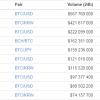 Bitcoin пробил $10000