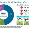 Sony заняла почти половину рынка устройств виртуальной реальности