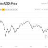Курс Bitcoin кратковременно превысил $11 000 и быстро пошел вниз — наблюдатели полагают, что пузырь скоро лопнет