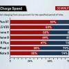 Смартфон OnePlus 5T заряжается быстрее, чем большинство актуальных флагманов на рынке