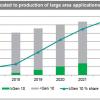 По прогнозу IHS Markit, производство плоских панелей с использованием подложек Gen 10 и более до 2022 года будет расти на 59% в год
