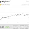 Курс Bitcoin превысил $14 000