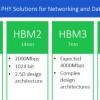 В Сеть попали ранние спецификации памяти HBM3