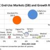 В автомобильном сегменте в ближайшие годы будет фиксироваться наиболее сильный рост продаж микросхем