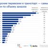 Data Insight: 38% компаний малого бизнеса рекламируются на Avito, на 2-м месте ВКонтакте (оценок для «Яндекса» нет)