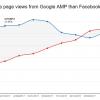 Google обошла Facebook по количеству реферального трафика для издателей