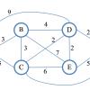 Двоичный поиск в графах