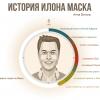 История Илона Маска – Инфографика