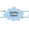WebRTC: как два браузера договариваются о голосовых и видеозвонках