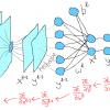 Сверточная сеть на python. Часть 2. Вывод формул для обучения модели