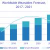 Аналитики IDC ожидают, что поставки носимых электронных устройств к 2021 году почти удвоятся