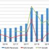 По оценке DSCC, рынок панелей OLED в текущем квартале достигнет 10 млрд долларов