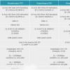 Появились спецификации SoC Qualcomm Snapdragon 670, 640 и 460