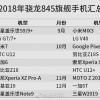 Опубликован перечень грядущих смартфонов, оснащенных SoC Snapdragon 845