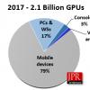 По подсчетам JPR, в 2017 году было выпущено 2,1 млрд GPU, большинство — в составе SoC для мобильных устройств