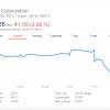 Из-за обнаружения уязвимости акции Intel упали в цене, а акции AMD и Nvidia подорожали