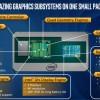 Intel раскрыла все параметры процессоров Kaby Lake G с графикой AMD. Компания обещает производительность выше, чем у GTX 1060