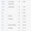 Android Nougat наконец-то обошла по распространённости Lollipop, а Android Oreo всё ещё не набрала даже 1% рынка