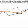 Данные CIPA свидетельствуют, что рынок цифровых камер продолжает сокращаться