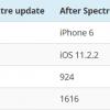 Обновление, устраняющее уязвимость Spectre, замедляет Apple iPhone 6 на 40%