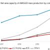 По прогнозу UBI Research, производительность фабрик, выпускающих панели AMOLED, в этом году вырастет на 48%